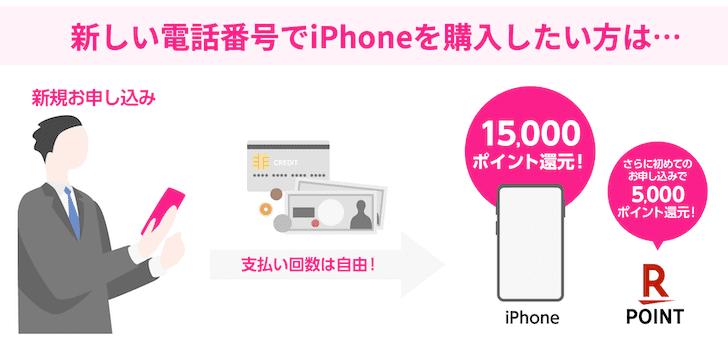 iPhoneとセットで新規契約だと20,000ポイント